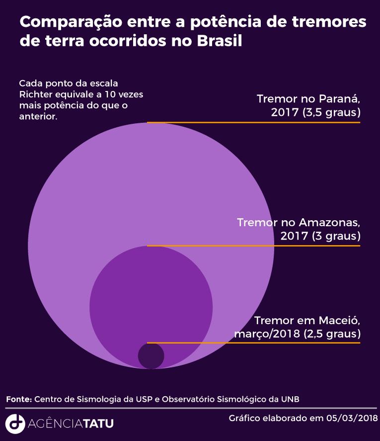 Laboratório sismológico do RN registra tremor de terra em Maceió